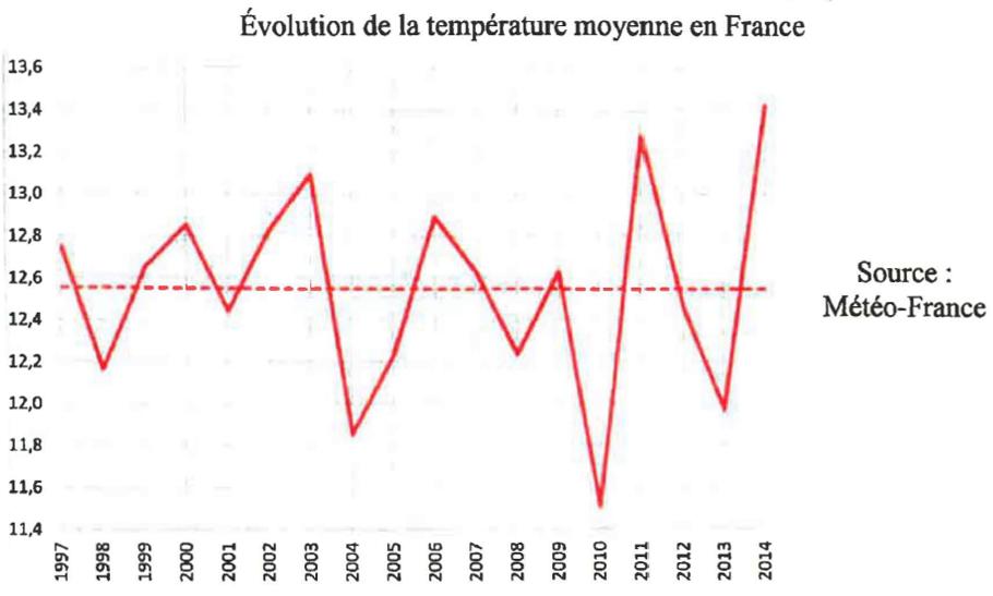 evolution_rempérature_france