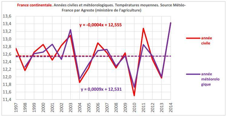 composition francais annee moyenne